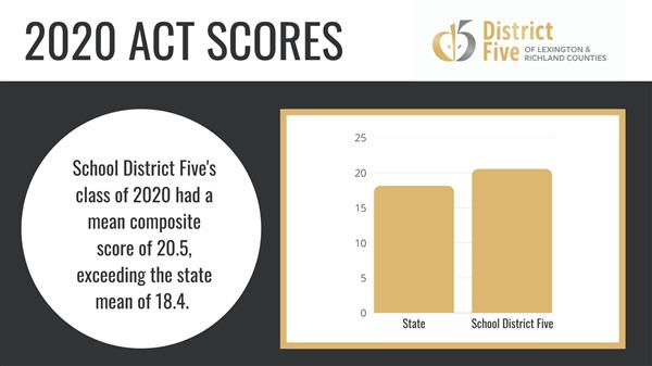 School District Five ACT scores among the top in the state
