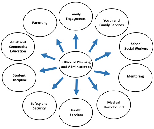 Office of Planning and Administration Flow Chart
